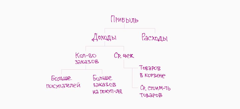 Схема 2 — принцип пирамиды
